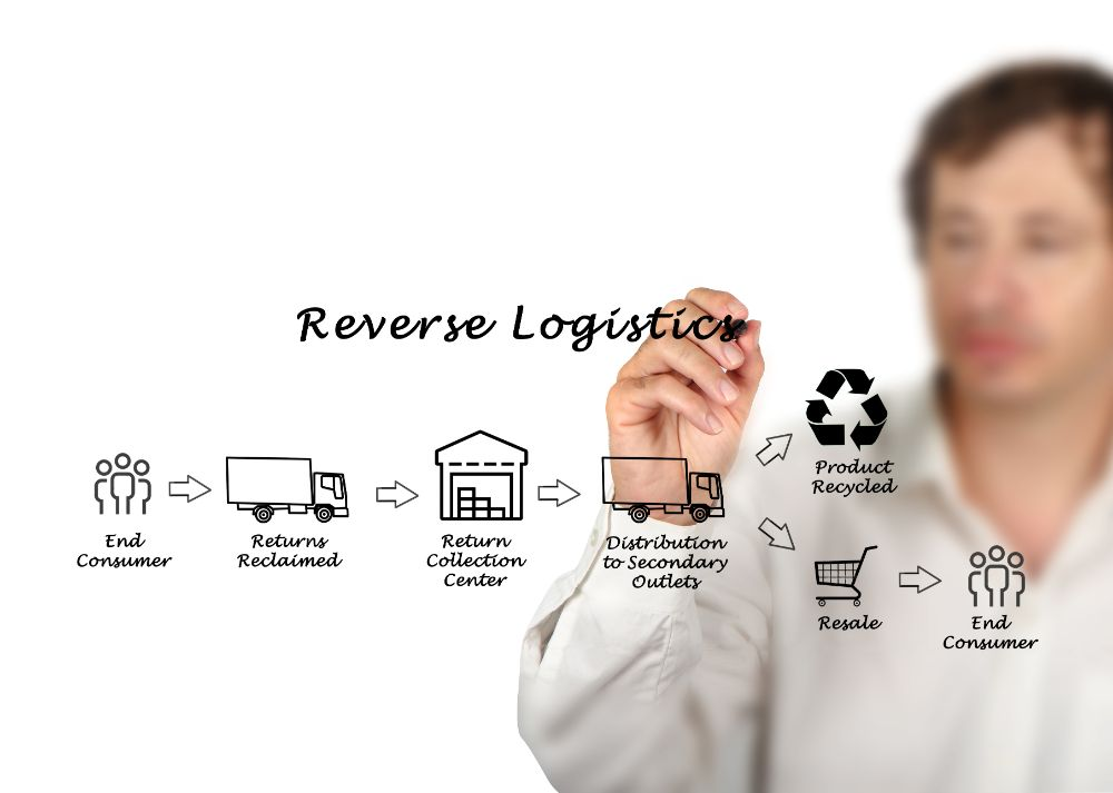 Increasing Customer Satisfaction Through A Reverse Logistics Management Program